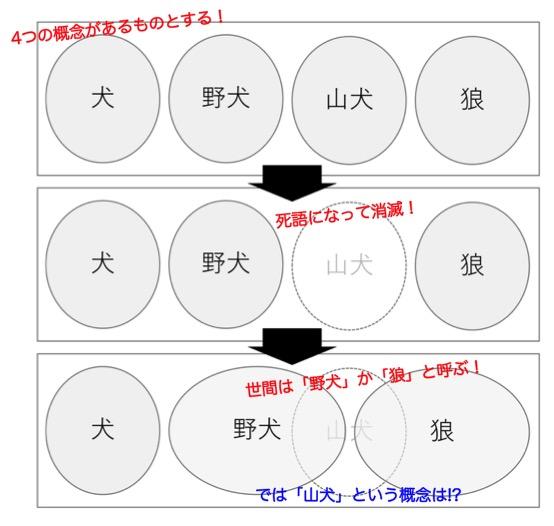 図解_ソシュールの言語理論